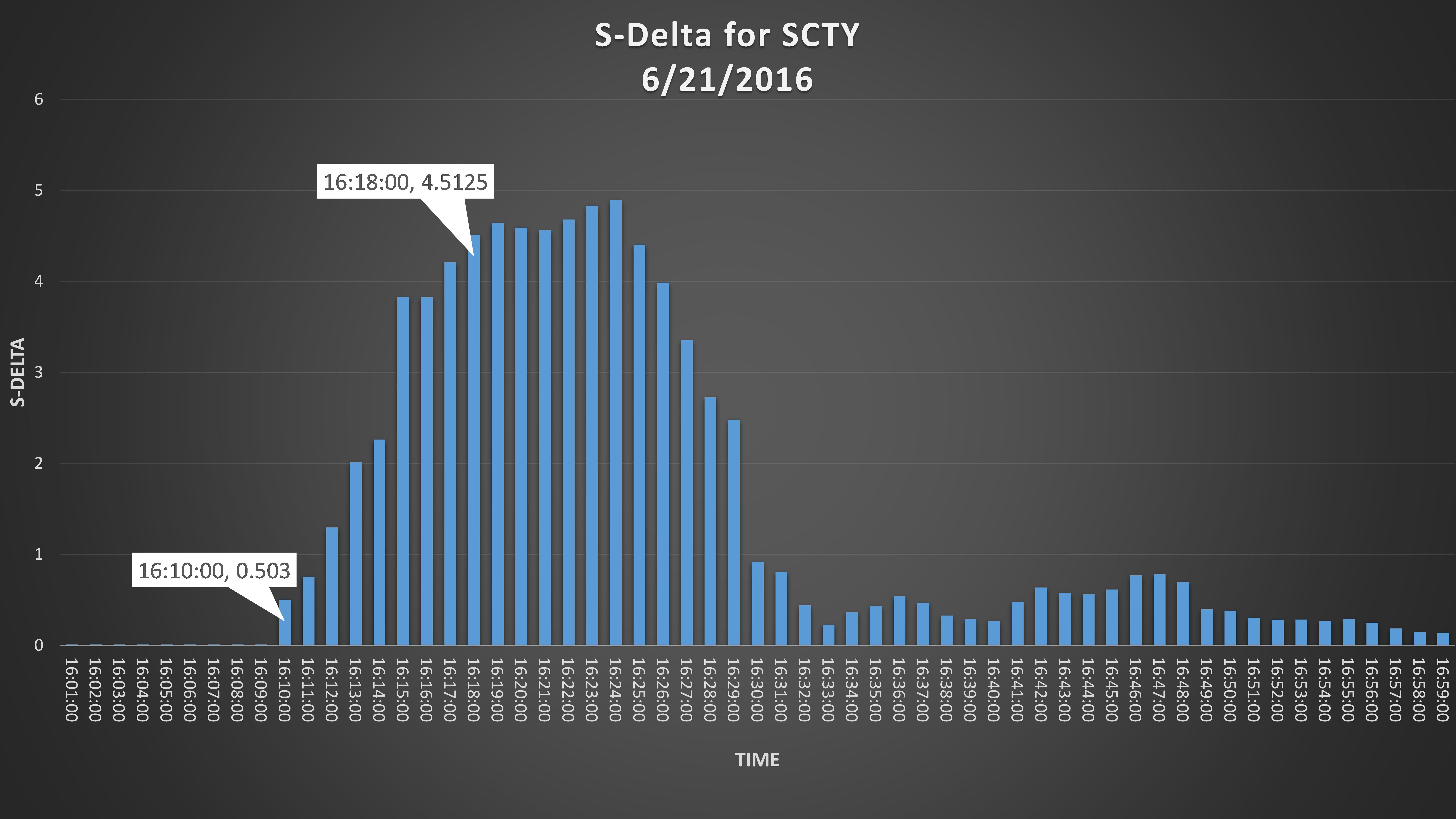 SCTY_Delta